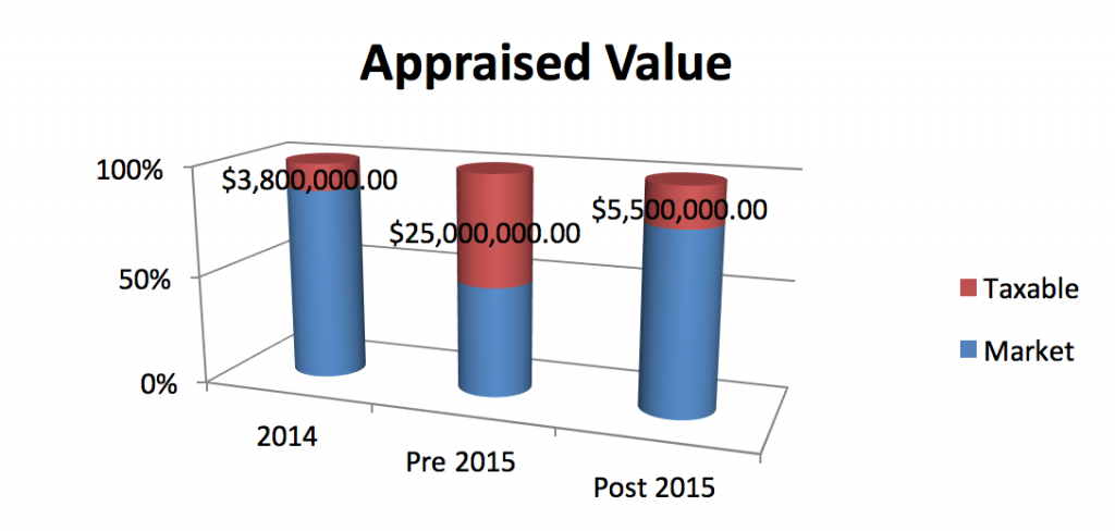appraised_value
