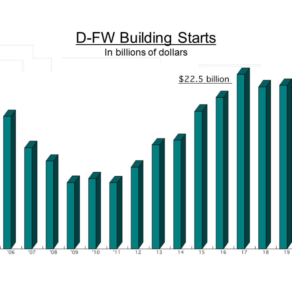 DFW Building Starts remain strong, helping to grow the economy