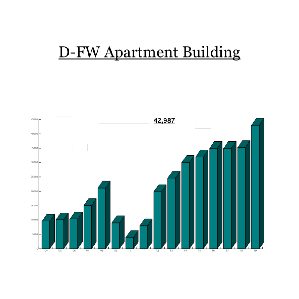 Apartments are being built at record rates and are filling up rapidly