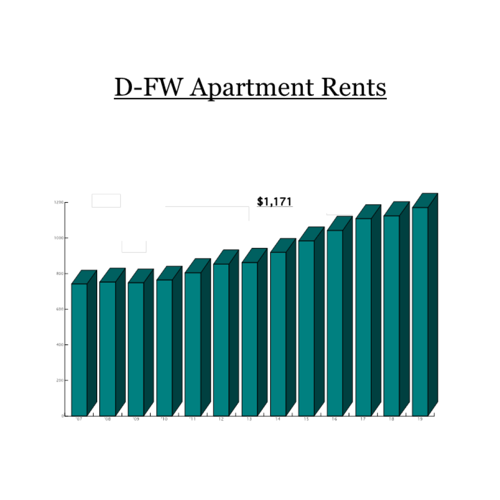 Apartment rents are up