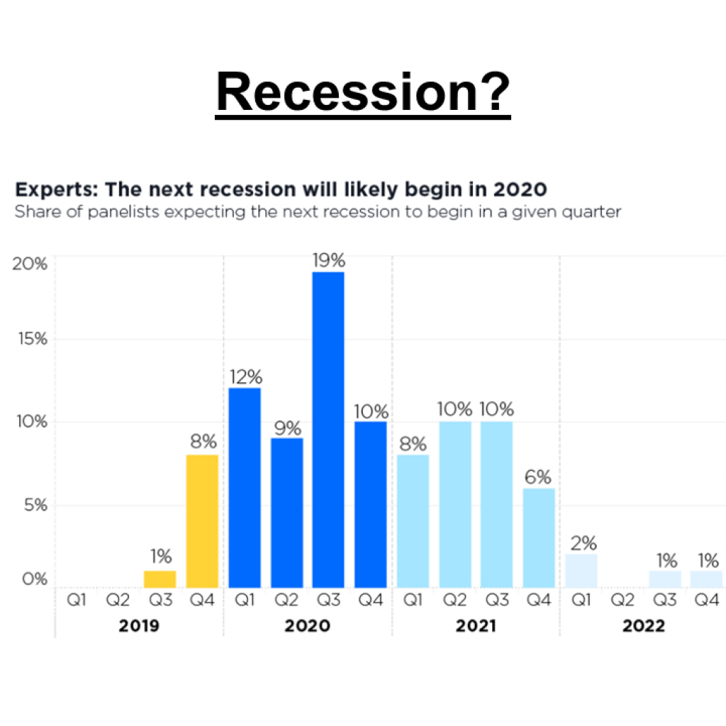 Will there be a recession in 2020